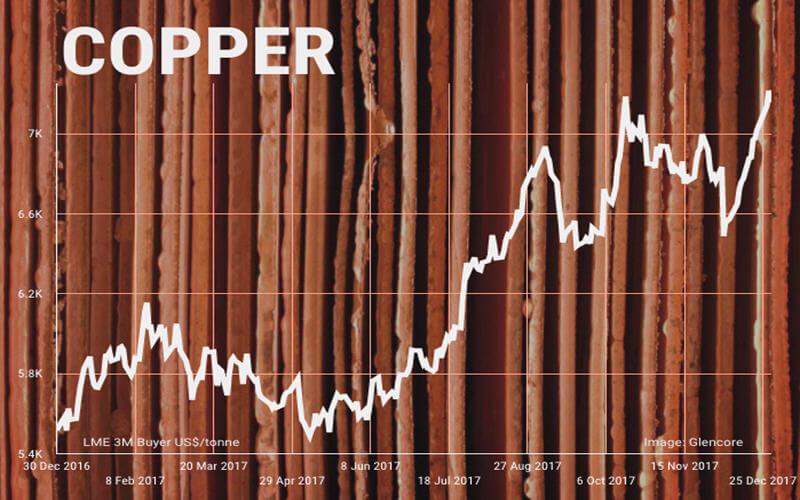 2018年看点:铜价将继续上攻