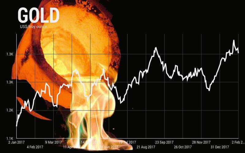 34名分析师预测2018年金价走势震荡