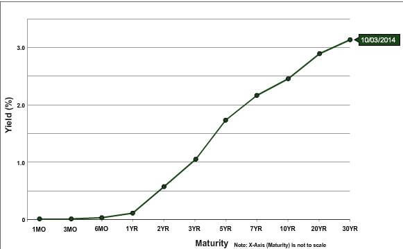 收益率曲線預示著下一次經濟衰退?速看適合初級投資者的高級投資策略 Image 2 - regular yield curve