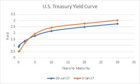 收益率曲線預示著下一次經濟衰退?速看適合初級投資者的高級投資策略 Image 3 - flattening