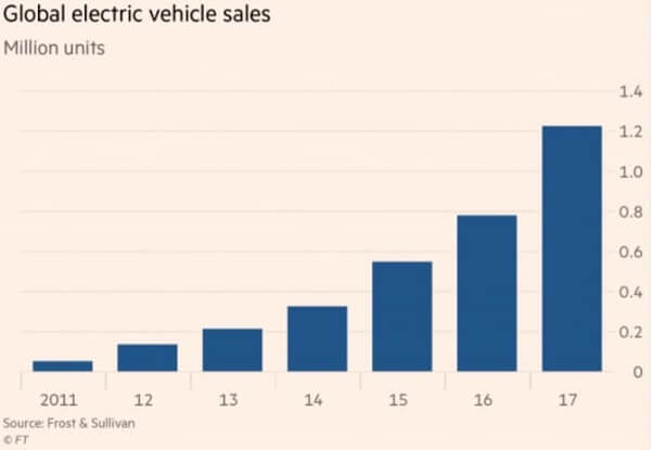 Redzone Interview - Global electric vehicle sales - Junior Lithium Mining Redzone Resources