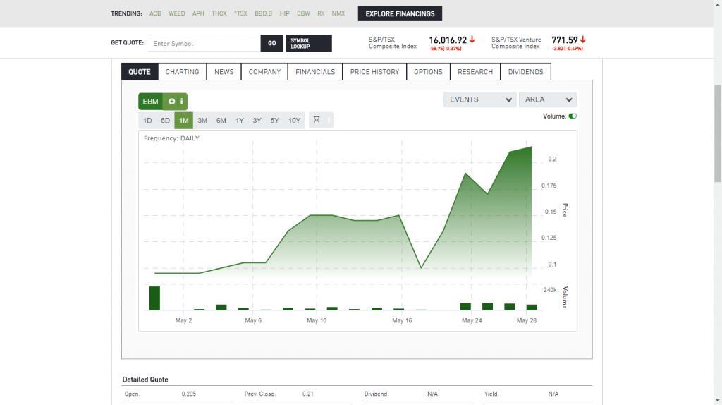EBMC-Stock