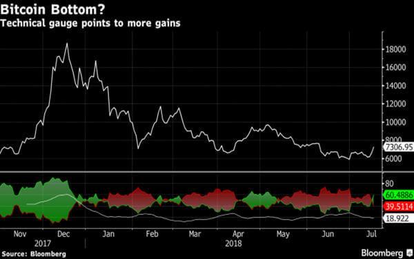 Bitcoin Surges After Breaking Back Through $7,000 Level-价格见顶回升?比特币重新登上7000美元