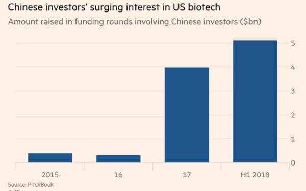 Chinese investment into US biotech start-ups soars-中国对美国生物科技初创公司的投资剧增