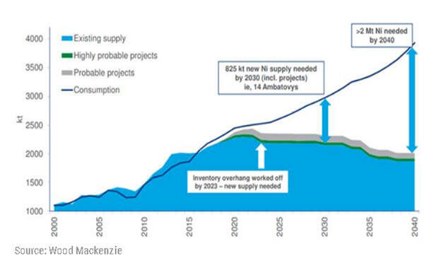 Electric vehicle demand will double nickel price – as soon as 2022-电动汽车需求将使镍价格最早2022年翻倍