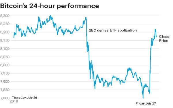 Bitcoin rises, shaking off SEC's denial of Winklevoss ETF-比特币价格上扬,无视Winklevoss比特币ETF遭美国SEC否决