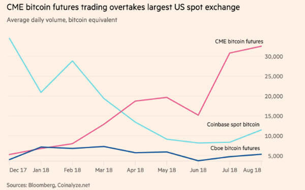 CME pulls ahead in race to control bitcoin futures-芝加哥商业交易所比特币期货业务后来居上