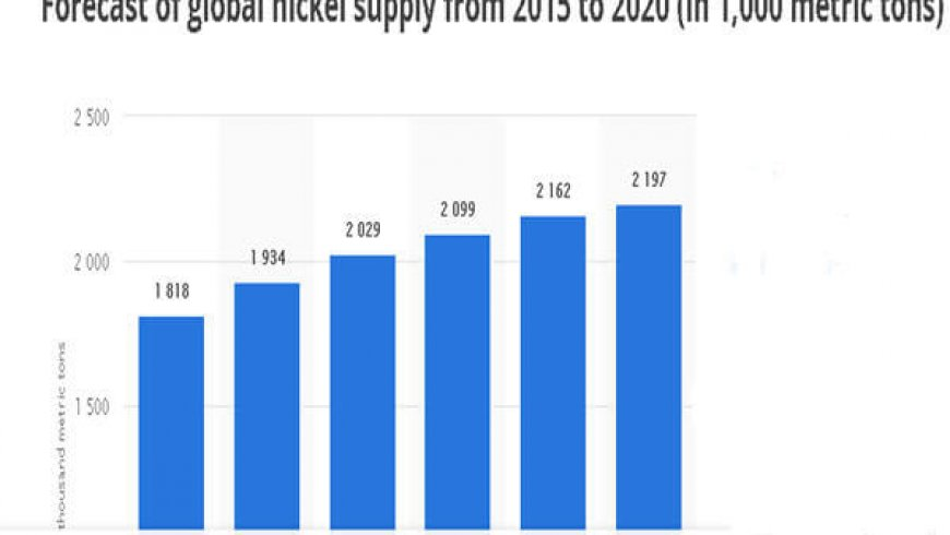 Doubts cast on plans for deluge of new nickel supply