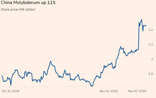 Cobalt shares rally after Glencore shocks market with sudden sales halt