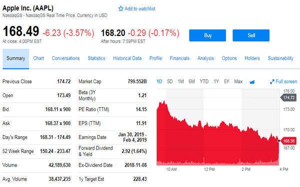 Apple and Alphabet erase their gains for the year-