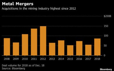Mining M&A jumps to five-year high