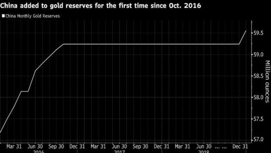 China adds to gold reserves for first time since October 2016