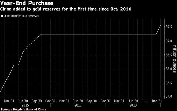 中國12月黃金儲備自2016年10月以來首次上升