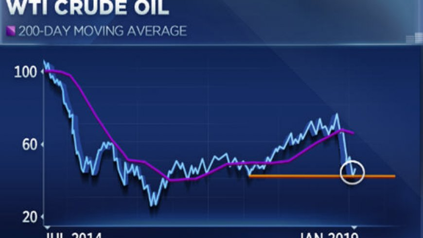 The last time oil did this, it surged 80 percent