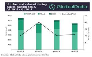 矿业 金属 融资