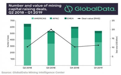 Codelco leads $11 billion mining capital raising in 2019