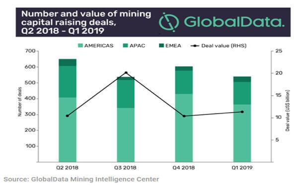 Codelco leads $11 billion mining capital raising in 2019