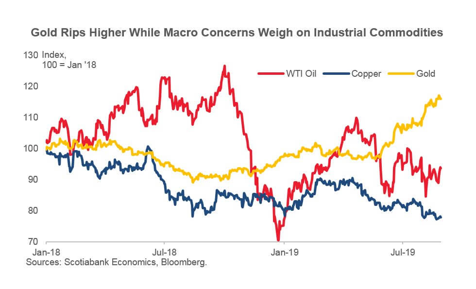 Gold Rips Higher While Macro Concerns Weigh on Industrial Commodities