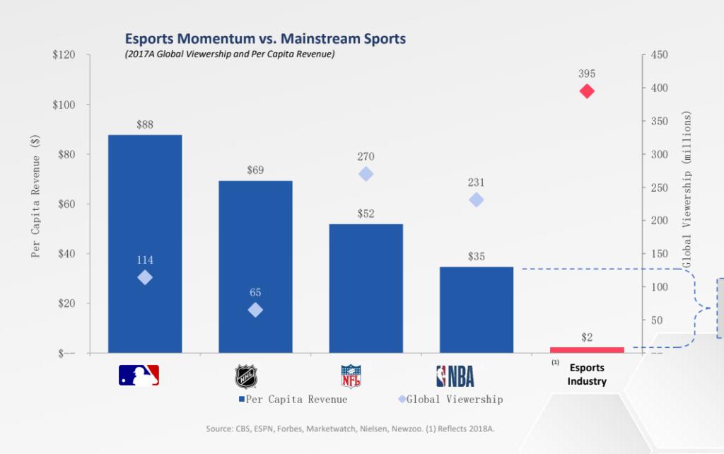 Esports Momentum vs Mainstream sports