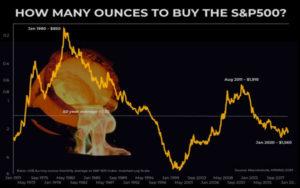 黄金与股票