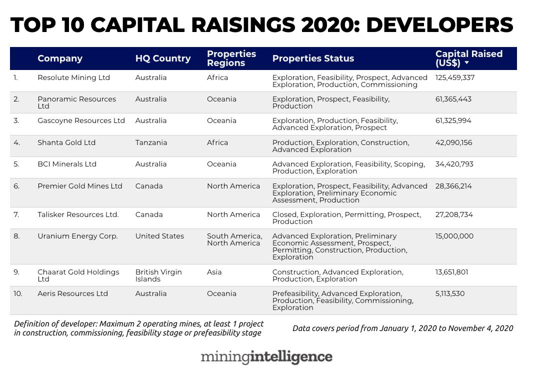 2020年全球融资最多的前十大矿山开发者