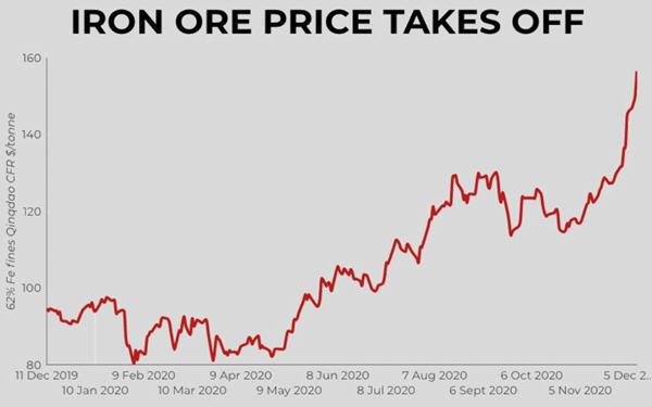 铁矿石价格连涨12日,年内涨幅高达70%