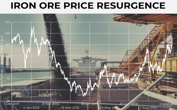 供应收紧而且需求猛增,铁矿石价格已势不可挡