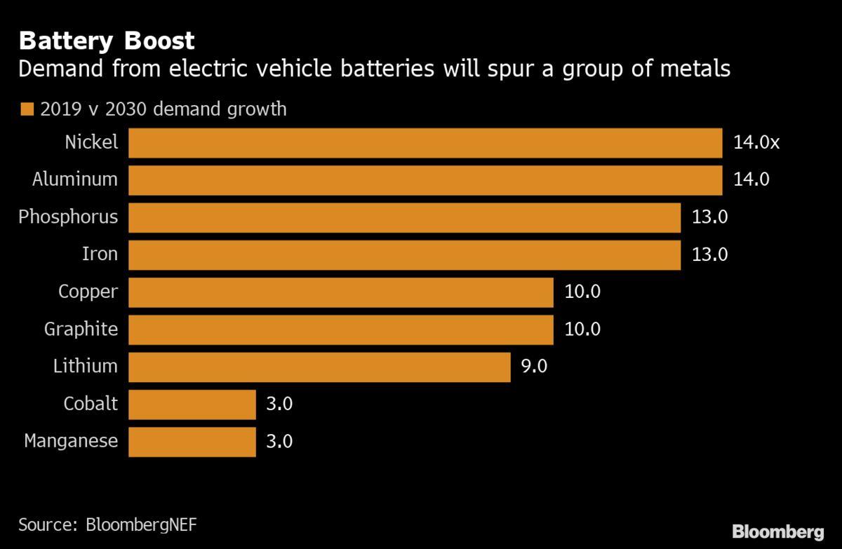 Battery Boost Chart